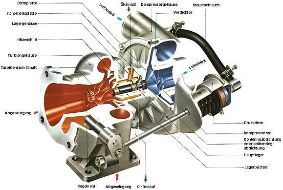 G2IC TURBO Guide - A Guide to TURBOcharging your Honda / Acura Integra