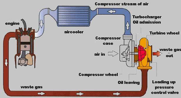 Turbo Diagram Installation - Wiring Diagram Database